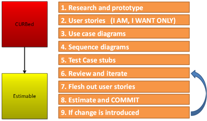 9 step design process